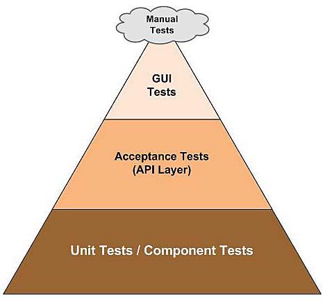 testing_pyramind